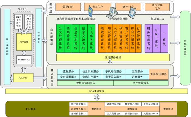 C6协同管理平台架构展示